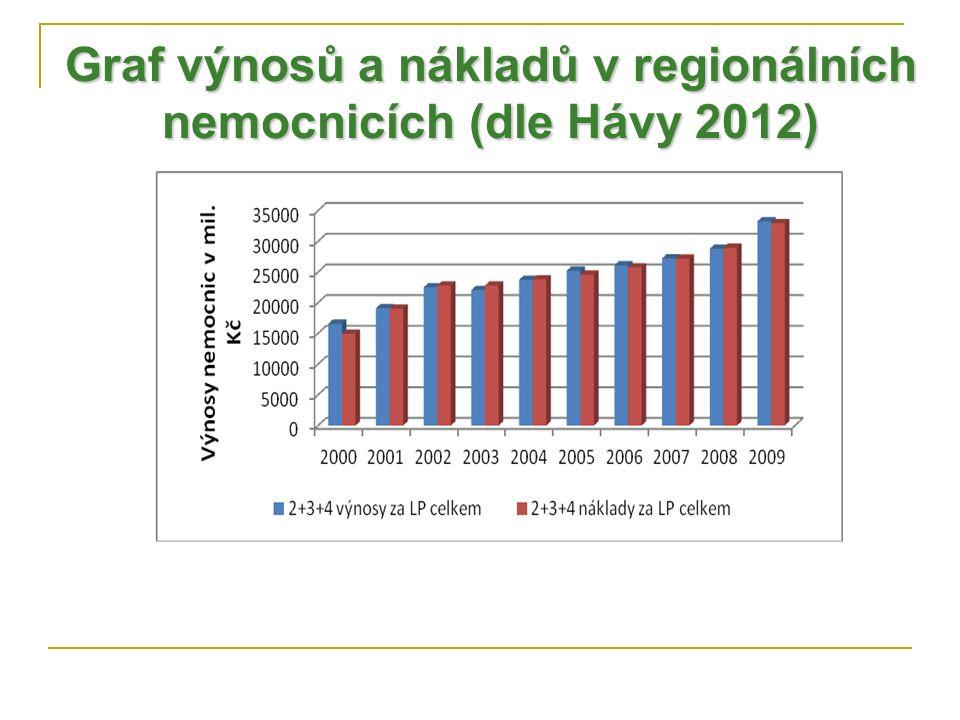 Graf výnosů a nákladů v regionálních nemocnicích (dle Hávy 2012)