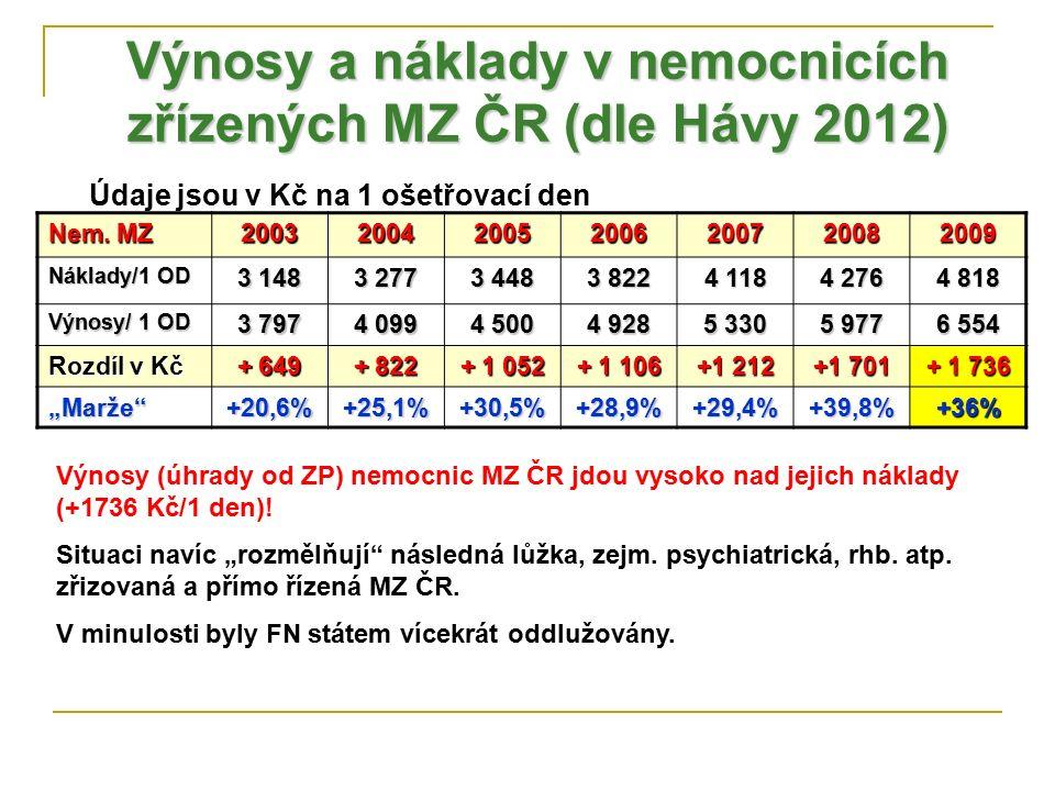 Výnosy a náklady v nemocnicích zřízených MZ ČR (dle Hávy 2012) Nem. MZ 2003200420052006200720082009 Náklady/1 OD 3 148 3 277 3 448 3 822 4 118 4 276 4