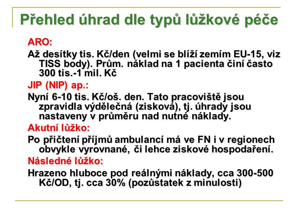 Přehled úhrad dle typů lůžkové péče ARO: Až desítky tis. Kč/den (velmi se blíží zemím EU-15, viz TISS body). Prům. náklad na 1 pacienta činí často 300