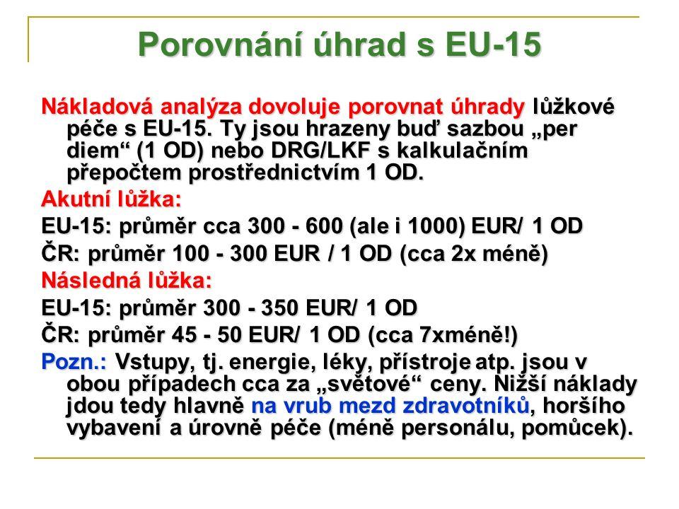 """Porovnání úhrad s EU-15 Nákladová analýza dovoluje porovnat úhrady lůžkové péče s EU-15. Ty jsou hrazeny buď sazbou """"per diem"""" (1 OD) nebo DRG/LKF s k"""