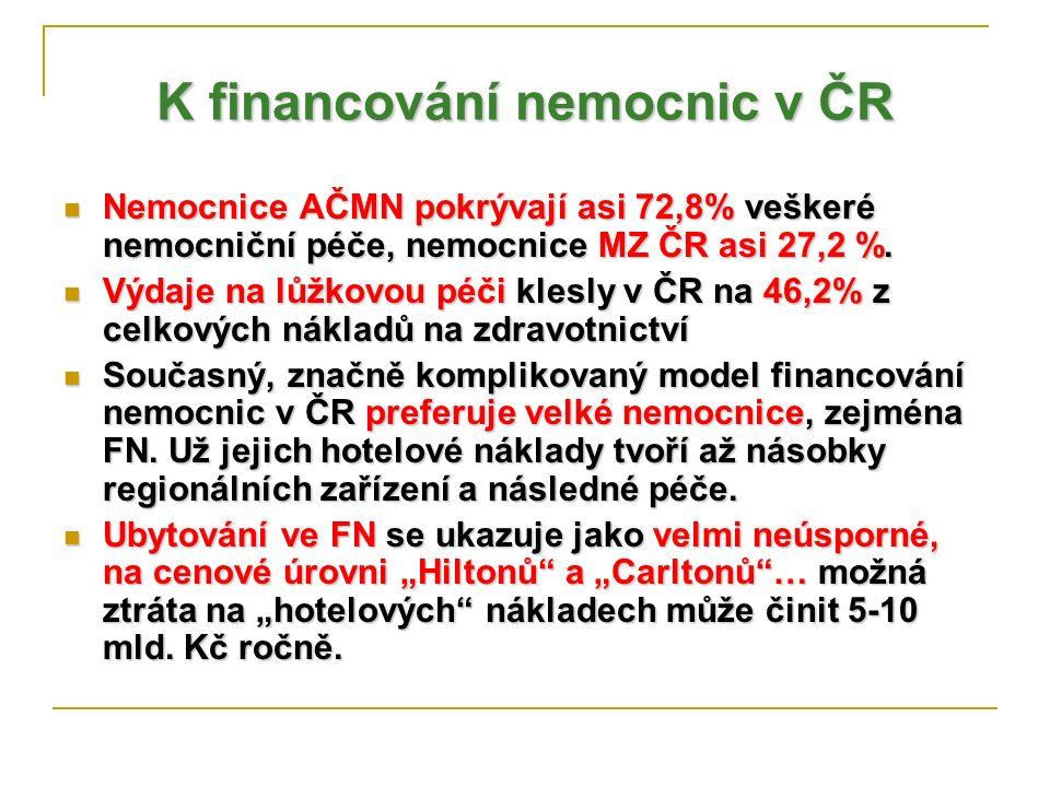 K financování nemocnic v ČR Nemocnice AČMN pokrývají asi 72,8% veškeré nemocniční péče, nemocnice MZ ČR asi 27,2 %. Nemocnice AČMN pokrývají asi 72,8%