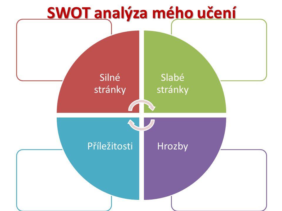 SWOT analýza mého učení Silné stránky Slabé stránky HrozbyPříležitosti
