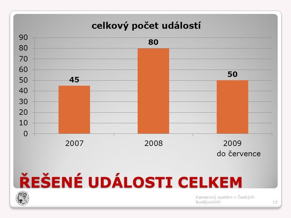 ŘEŠENÉ UDÁLOSTI CELKEM do července 13 Kamerový systém v Českých Budějovicích