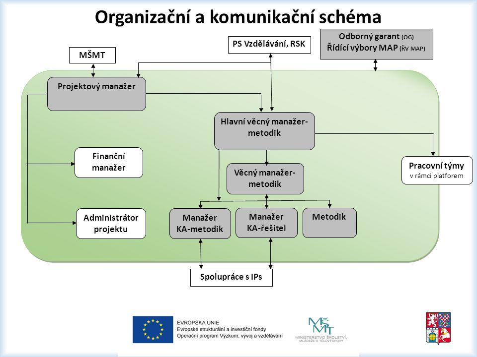 Organizační a komunikační schéma Projektový manažer Finanční manažer Administrátor projektu Hlavní věcný manažer- metodik Věcný manažer- metodik Manažer KA-metodik Manažer KA-řešitel Metodik MŠMT PS Vzdělávání, RSK Odborný garant (OG) Řídící výbory MAP (ŘV MAP) Spolupráce s IPs Pracovní týmy v rámci platforem