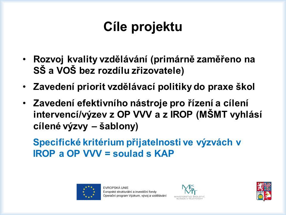Cíle projektu Rozvoj kvality vzdělávání (primárně zaměřeno na SŠ a VOŠ bez rozdílu zřizovatele) Zavedení priorit vzdělávací politiky do praxe škol Zavedení efektivního nástroje pro řízení a cílení intervencí/výzev z OP VVV a z IROP (MŠMT vyhlásí cílené výzvy – šablony) Specifické kritérium přijatelnosti ve výzvách v IROP a OP VVV = soulad s KAP