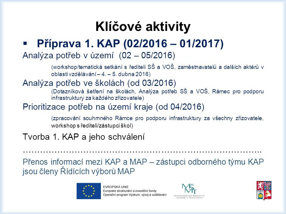 Klíčové aktivity  Příprava 2.KAP (01 – 12/2019) Obdobné aktivity jako u 1.