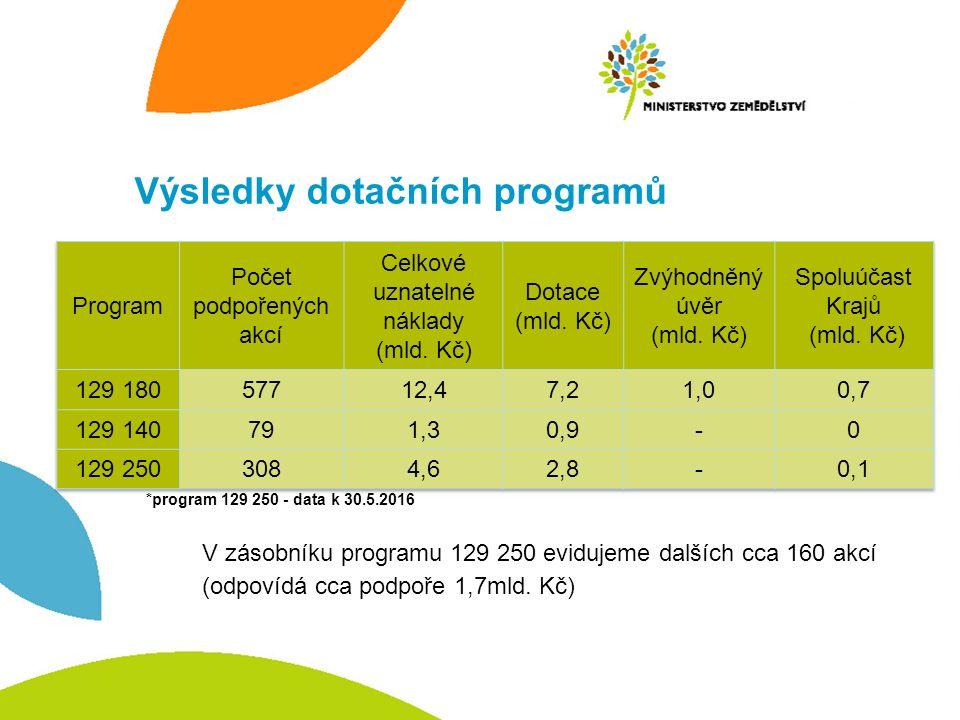 Výsledky dotačních programů *program 129 250 - data k 30.5.2016 V zásobníku programu 129 250 evidujeme dalších cca 160 akcí (odpovídá cca podpoře 1,7mld.