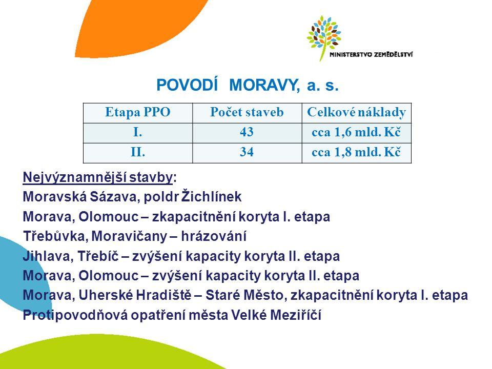 POVODÍ MORAVY, a.s.