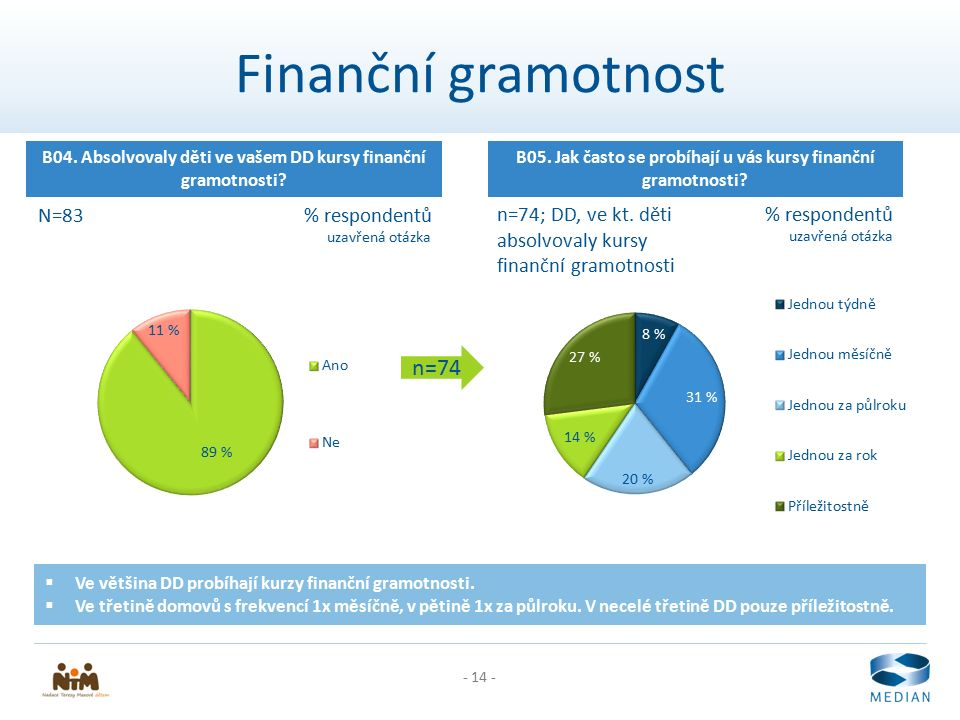 - 14 - Finanční gramotnost B04. Absolvovaly děti ve vašem DD kursy finanční gramotnosti? N=83% respondentů n=74 B05. Jak často se probíhají u vás kurs