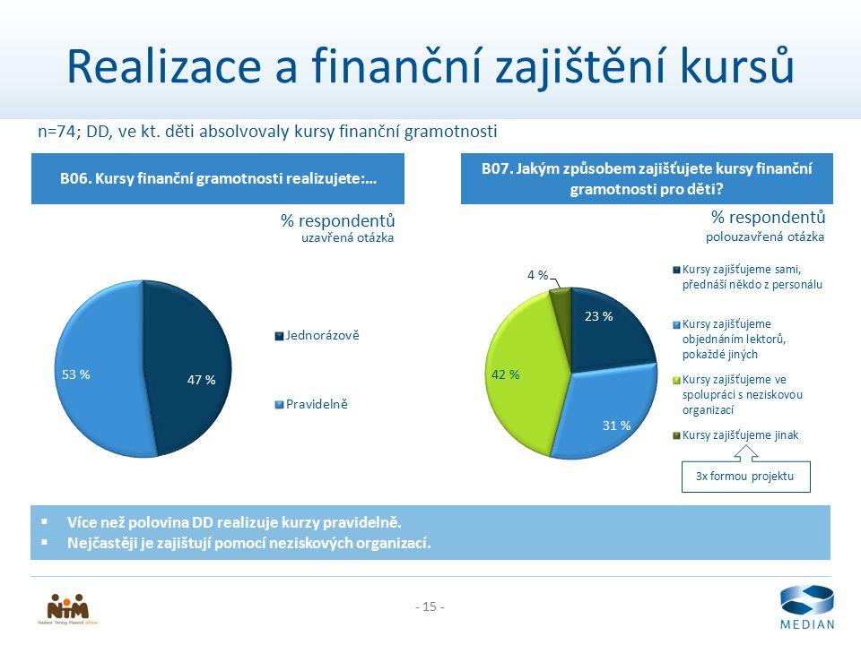 - 15 - Realizace a finanční zajištění kursů B06. Kursy finanční gramotnosti realizujete:… % respondentů B07. Jakým způsobem zajišťujete kursy finanční