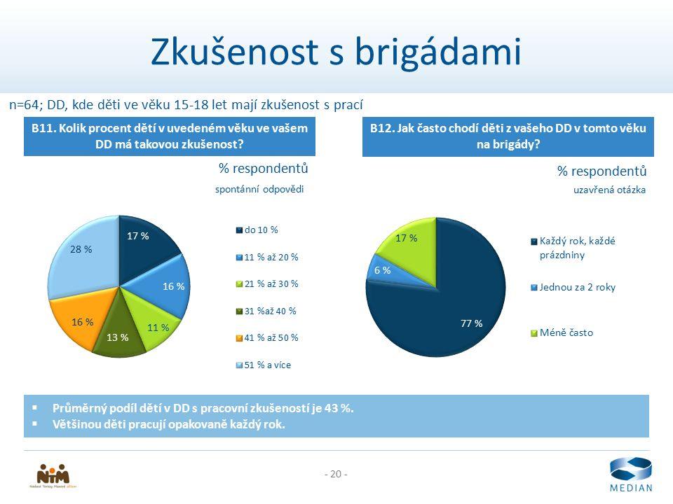 - 20 - Zkušenost s brigádami B11. Kolik procent dětí v uvedeném věku ve vašem DD má takovou zkušenost? n=64; DD, kde děti ve věku 15-18 let mají zkuše