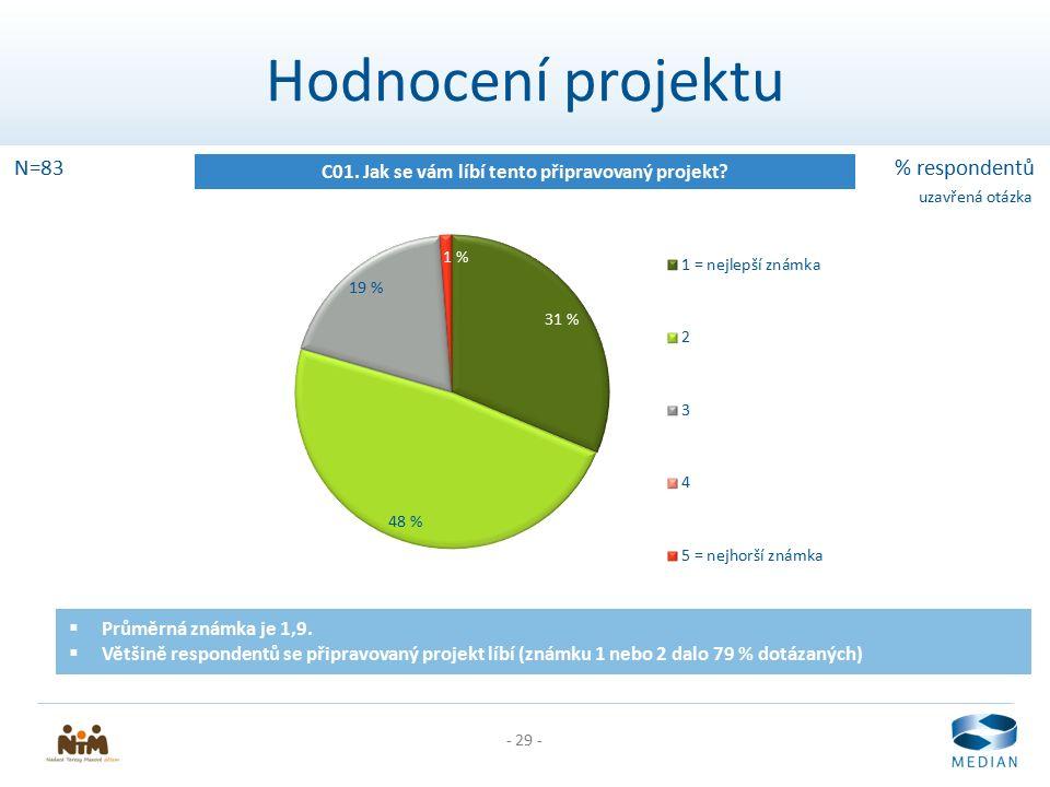 - 29 - Hodnocení projektu C01. Jak se vám líbí tento připravovaný projekt? N=83% respondentů uzavřená otázka  Průměrná známka je 1,9.  Většině respo