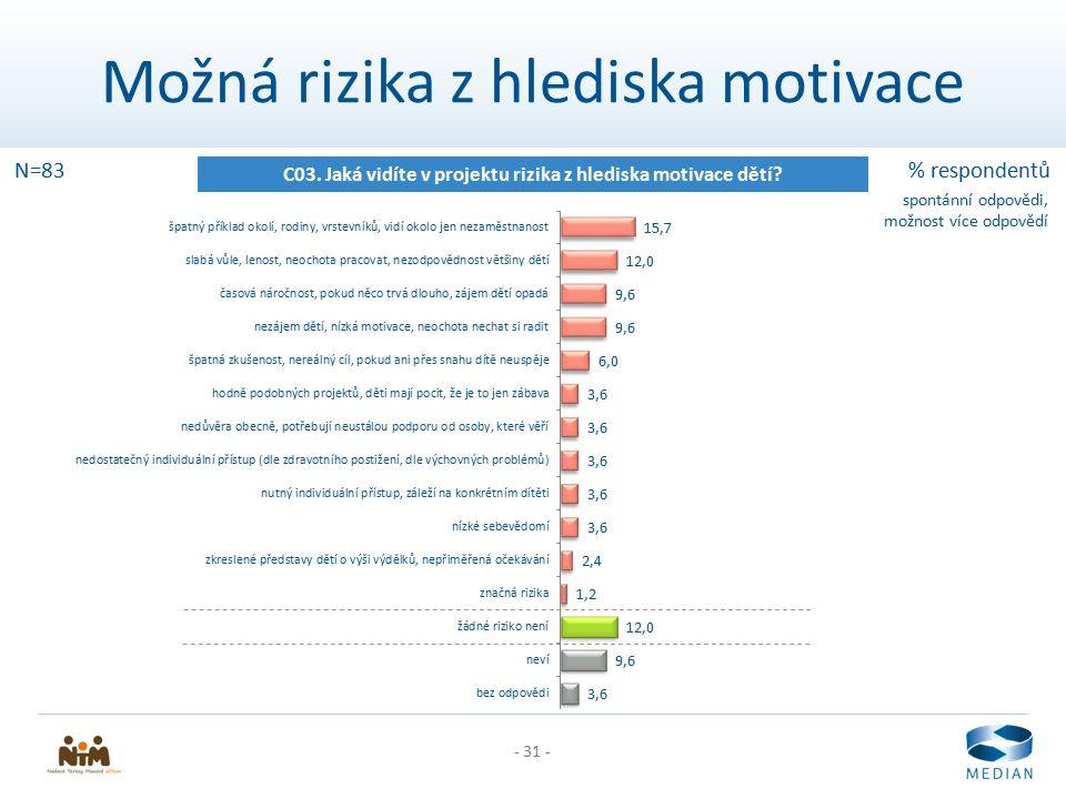 - 31 - Možná rizika z hlediska motivace C03. Jaká vidíte v projektu rizika z hlediska motivace dětí? N=83% respondentů spontánní odpovědi, možnost víc
