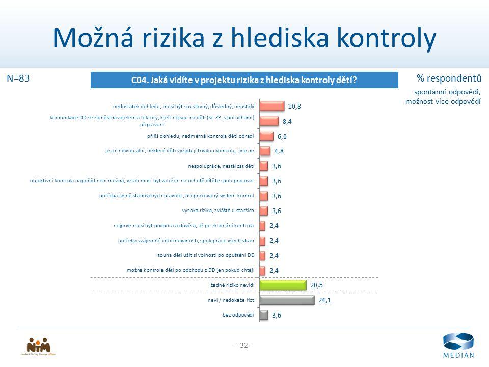 - 32 - Možná rizika z hlediska kontroly C04. Jaká vidíte v projektu rizika z hlediska kontroly dětí? N=83% respondentů spontánní odpovědi, možnost víc