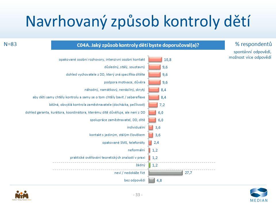 - 33 - Navrhovaný způsob kontroly dětí C04A. Jaký způsob kontroly dětí byste doporučoval(a)? N=83% respondentů spontánní odpovědi, možnost více odpově