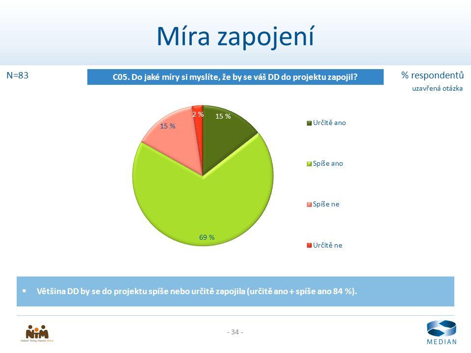- 34 - Míra zapojení C05. Do jaké míry si myslíte, že by se váš DD do projektu zapojil? N=83% respondentů uzavřená otázka  Většina DD by se do projek