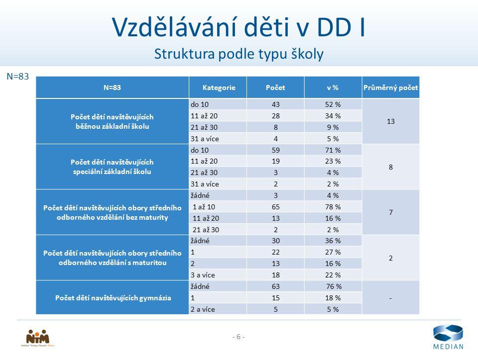 - 6 - Vzdělávání děti v DD I Struktura podle typu školy N=83 KategoriePočetv %Průměrný počet Počet dětí navštěvujících běžnou základní školu do 104352