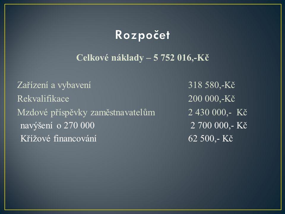 Celkové náklady – 5 752 016,-Kč Zařízení a vybavení 318 580,-Kč Rekvalifikace 200 000,-Kč Mzdové příspěvky zaměstnavatelům 2 430 000,- Kč navýšení o 270 000 2 700 000,- Kč Křížové financování62 500,- Kč