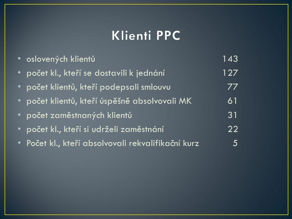 oslovených klientů143 počet kl., kteří se dostavili k jednání127 počet klientů, kteří podepsali smlouvu 77 počet klientů, kteří úspěšně absolvovali MK