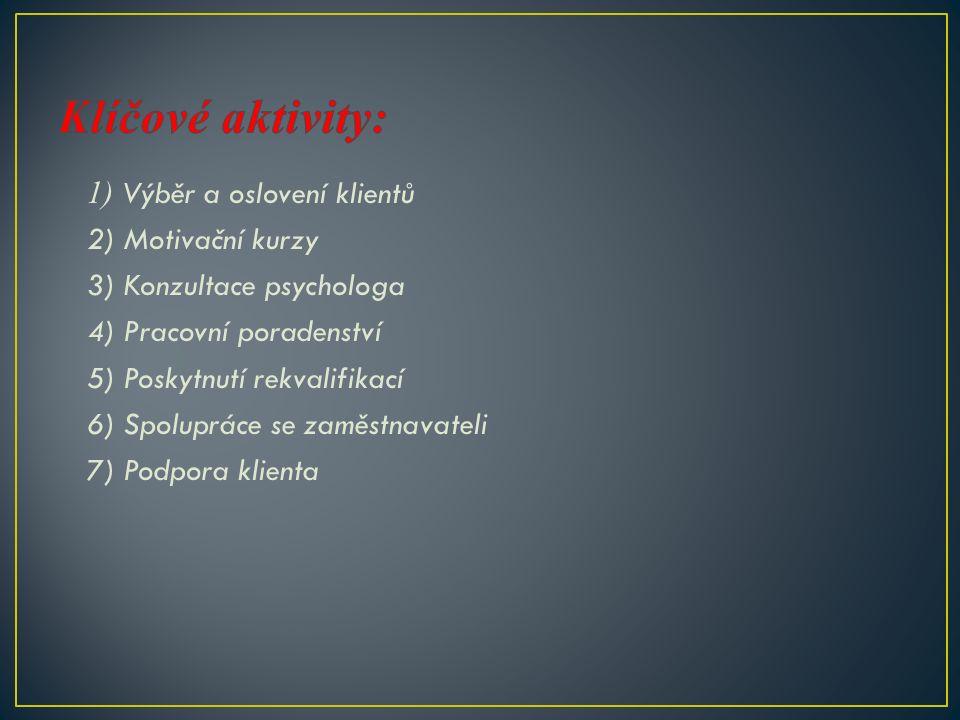 1) Výběr a oslovení klientů 2) Motivační kurzy 3) Konzultace psychologa 4) Pracovní poradenství 5) Poskytnutí rekvalifikací 6) Spolupráce se zaměstnavateli 7) Podpora klienta