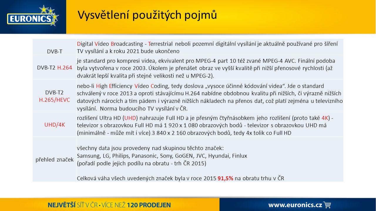 ST AR T ŠA MP IO NÁ TU K ZÁŘÍ – VÝPRODEJ POKRAČUJE + PODPORA PRANÍ Vysvětlení použitých pojmů DVB-T Digital Video Broadcasting - Terrestrial neboli pozemní digitální vysílání je aktuálně používané pro šíření TV vysílání a k roku 2021 bude ukončeno DVB-T2 H.264 je standard pro kompresi videa, ekvivalent pro MPEG-4 part 10 též zvané MPEG-4 AVC.