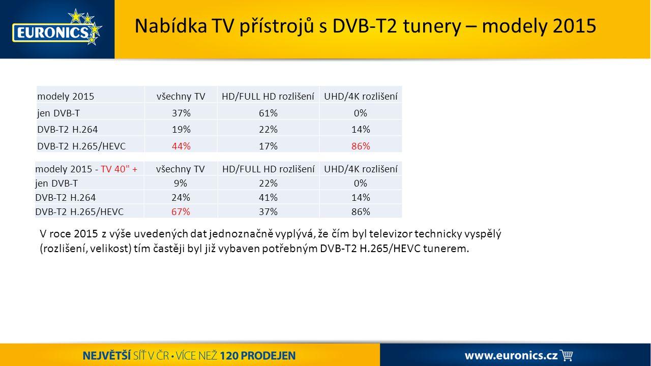 ST AR T ŠA MP IO NÁ TU K ZÁŘÍ – VÝPRODEJ POKRAČUJE + PODPORA PRANÍ Nabídka TV přístrojů s DVB-T2 tunery – modely 2015 modely 2015všechny TVHD/FULL HD rozlišeníUHD/4K rozlišení jen DVB-T37%61%0% DVB-T2 H.26419%22%14% DVB-T2 H.265/HEVC44%17%86% V roce 2015 z výše uvedených dat jednoznačně vyplývá, že čím byl televizor technicky vyspělý (rozlišení, velikost) tím častěji byl již vybaven potřebným DVB-T2 H.265/HEVC tunerem.