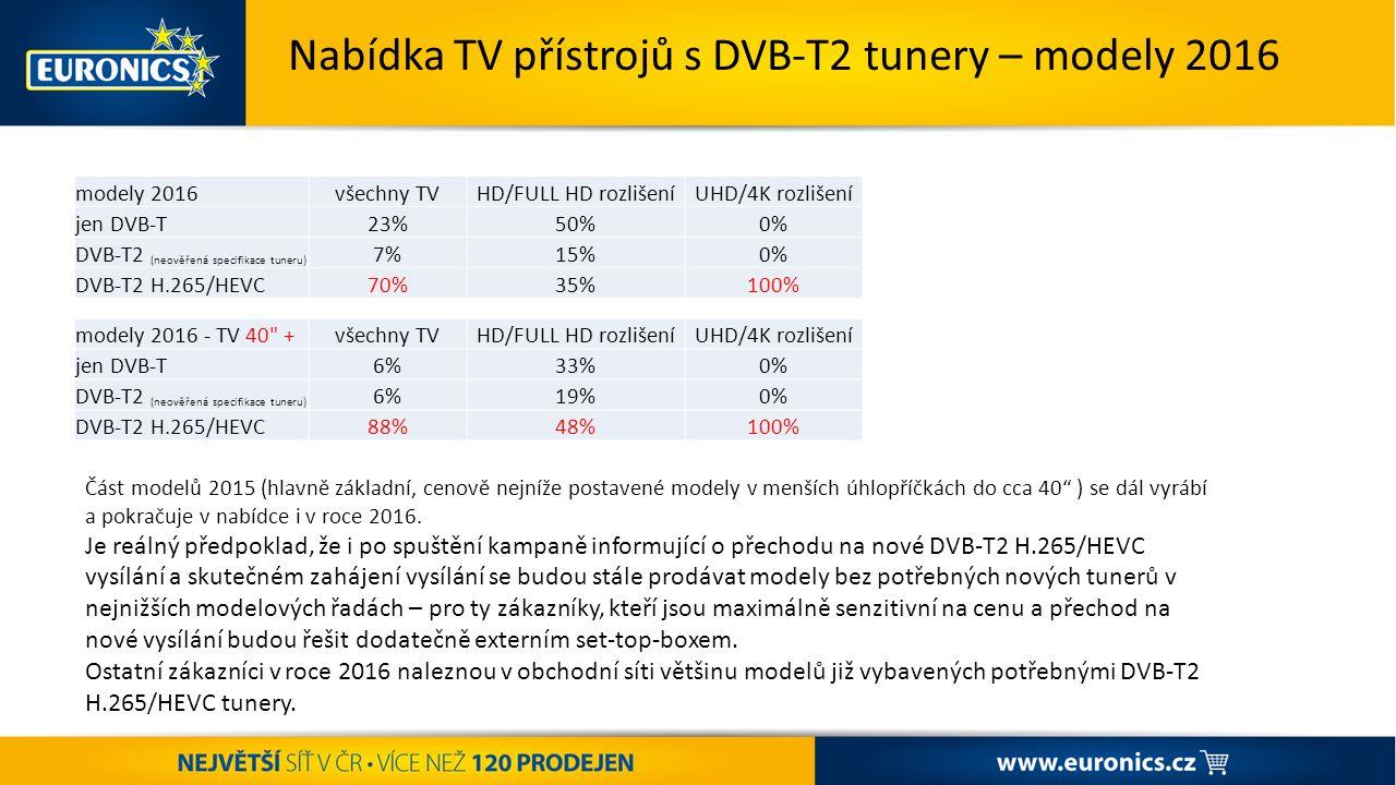 ST AR T ŠA MP IO NÁ TU K ZÁŘÍ – VÝPRODEJ POKRAČUJE + PODPORA PRANÍ Nabídka TV přístrojů s DVB-T2 tunery – modely 2016 modely 2016všechny TVHD/FULL HD rozlišeníUHD/4K rozlišení jen DVB-T23%50%0% DVB-T2 (neověřená specifikace tuneru) 7%15%0% DVB-T2 H.265/HEVC70%35%100% modely 2016 - TV 40 +všechny TVHD/FULL HD rozlišeníUHD/4K rozlišení jen DVB-T6%33%0% DVB-T2 (neověřená specifikace tuneru) 6%19%0% DVB-T2 H.265/HEVC88%48%100% Část modelů 2015 (hlavně základní, cenově nejníže postavené modely v menších úhlopříčkách do cca 40 ) se dál vyrábí a pokračuje v nabídce i v roce 2016.