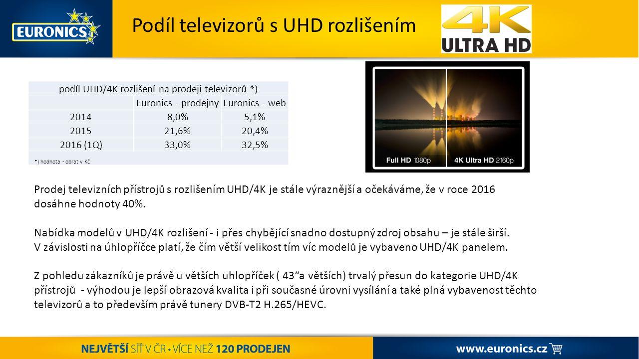 ST AR T ŠA MP IO NÁ TU K ZÁŘÍ – VÝPRODEJ POKRAČUJE + PODPORA PRANÍ Podíl televizorů s UHD rozlišením podíl UHD/4K rozlišení na prodeji televizorů *) Euronics - prodejnyEuronics - web 20148,0%5,1% 201521,6%20,4% 2016 (1Q)33,0%32,5% *) hodnota - obrat v Kč Prodej televizních přístrojů s rozlišením UHD/4K je stále výraznější a očekáváme, že v roce 2016 dosáhne hodnoty 40%.