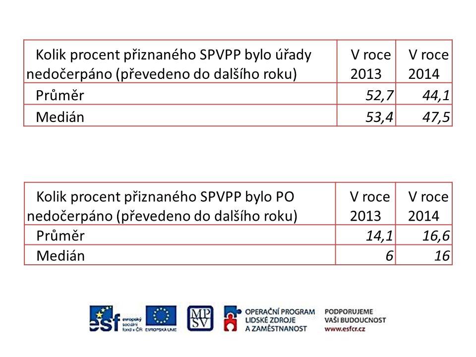 Kolik procent přiznaného SPVPP bylo úřady nedočerpáno (převedeno do dalšího roku) V roce 2013 V roce 2014 Průměr52,744,1 Medián53,447,5 Kolik procent