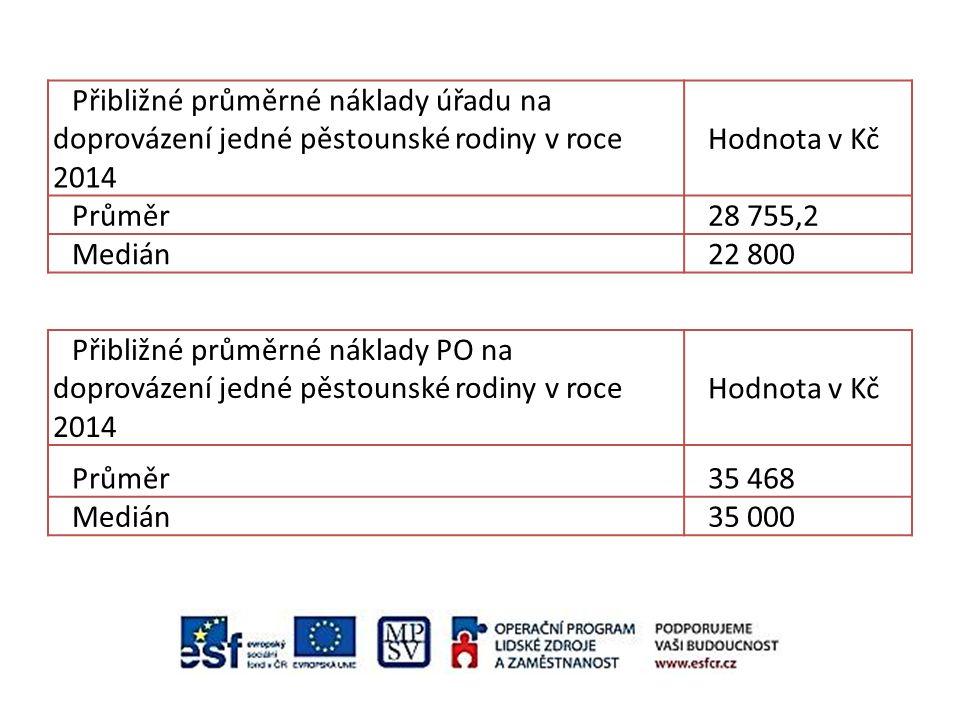 Přibližné průměrné náklady úřadu na doprovázení jedné pěstounské rodiny v roce 2014 Hodnota v Kč Průměr28 755,2 Medián22 800 Přibližné průměrné náklad
