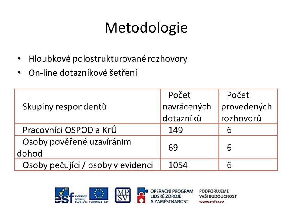 Metodologie Hloubkové polostrukturované rozhovory On-line dotazníkové šetření Skupiny respondentů Počet navrácených dotazníků Počet provedených rozhov