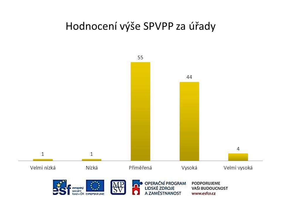Hodnocení výše SPVPP za úřady