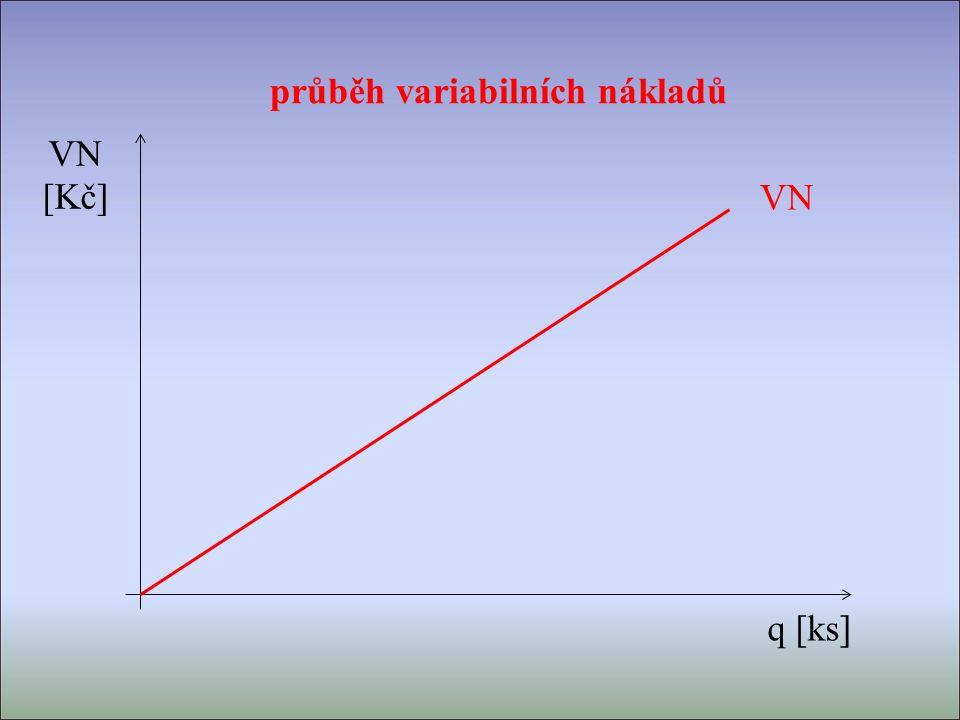 VN [Kč] q [ks] VN průběh variabilních nákladů