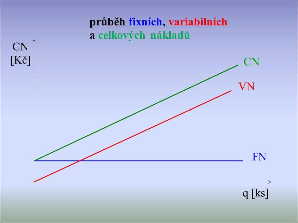 CN [Kč] q [ks] FN VN CN průběh fixních, variabilních a celkových nákladů