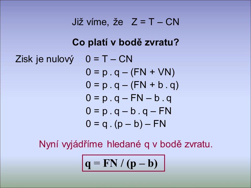 Již víme, že Z = T – CN Co platí v bodě zvratu. Zisk je nulový 0 = T – CN 0 = p.