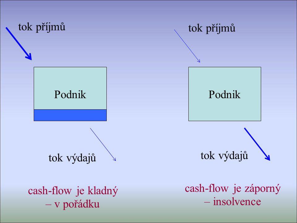 Výnosy = Tržby + ostatní výnosy T = p. q nebudeme uvažovat Výnosy = Tržby = p. q