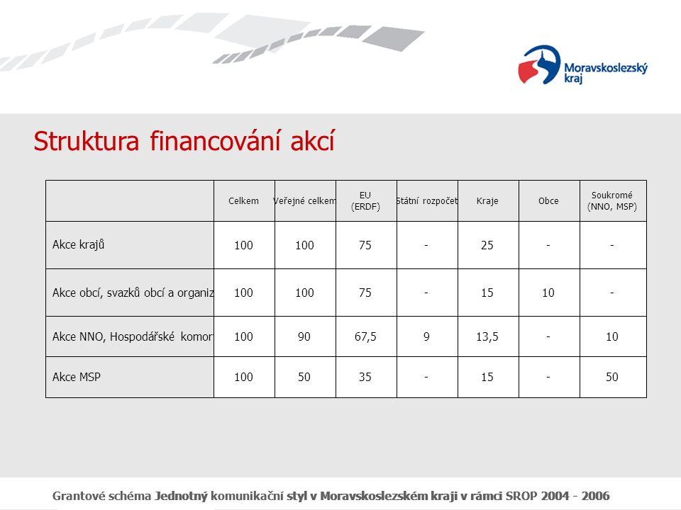 Grantové schéma Jednotný komunikační styl v Moravskoslezském kraji v rámci SROP 2004 - 2006 Celkové uznatelné náklady a výše podpory Minimální výše celkových uznatelných nákladů na 1 akci v 1., 2.