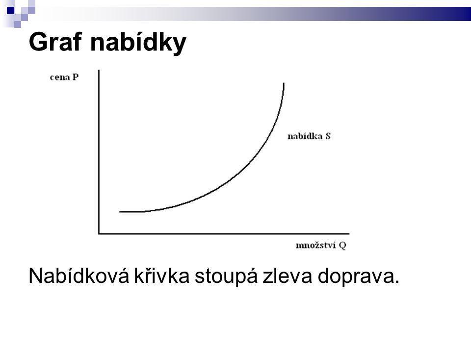 Graf nabídky Nabídková křivka stoupá zleva doprava.