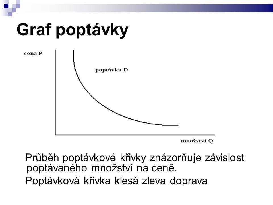 Graf poptávky Průběh poptávkové křivky znázorňuje závislost poptávaného množství na ceně.