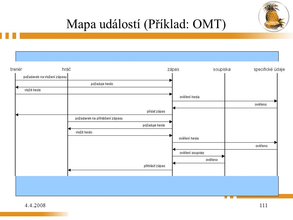 4.4.2008 111 Mapa událostí (Příklad: OMT)