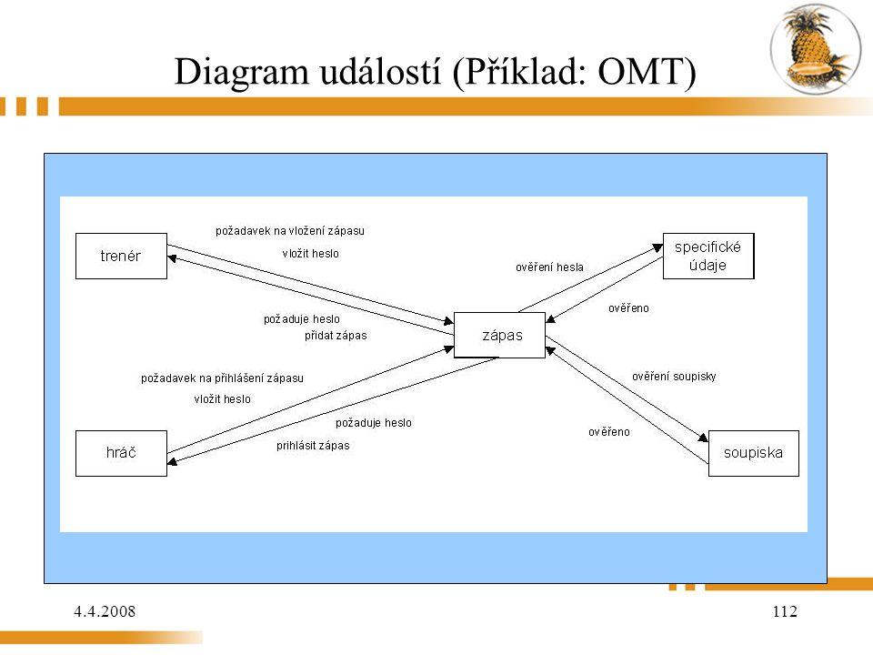 4.4.2008 112 Diagram událostí (Příklad: OMT)