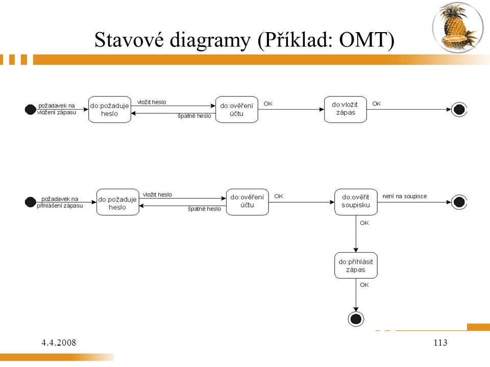 4.4.2008 113 Stavové diagramy (Příklad: OMT)