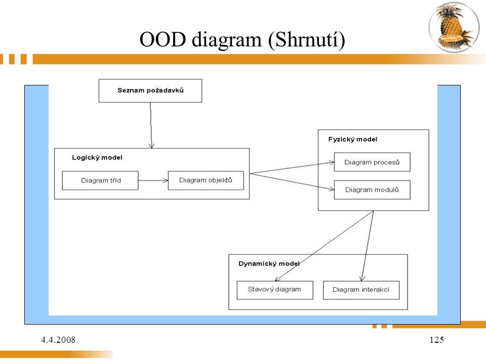 4.4.2008 125 OOD diagram (Shrnutí)