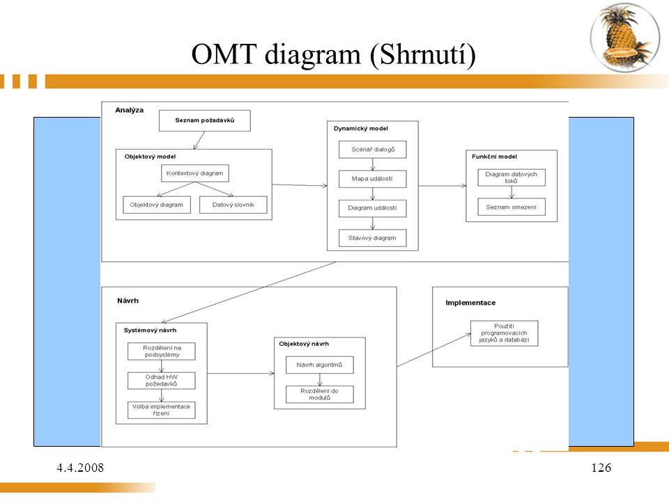 4.4.2008 126 OMT diagram (Shrnutí)