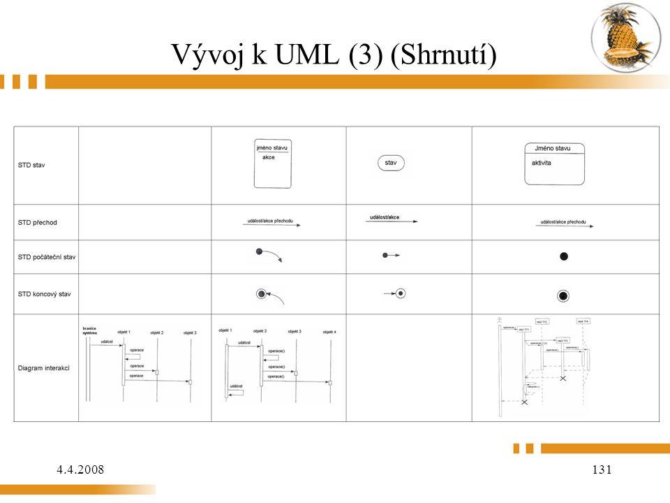 4.4.2008 131 Vývoj k UML (3) (Shrnutí)