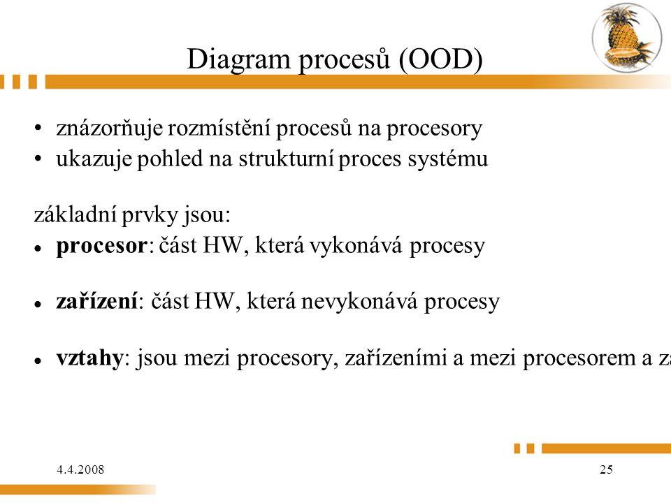 4.4.2008 25 Diagram procesů (OOD) znázorňuje rozmístění procesů na procesory ukazuje pohled na strukturní proces systému základní prvky jsou: procesor: část HW, která vykonává procesy zařízení: část HW, která nevykonává procesy vztahy: jsou mezi procesory, zařízeními a mezi procesorem a zařízením.