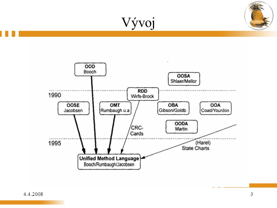 4.4.2008 44 Dynamický model (OMT) popisuje dynamické chování objektů a jejich stavů chování objektů v čase, tok zpráv a kontroly mezi objekty výsledkem jsou stavové diagramy a diagram událostí Obsahuje: stavový diagram (State Transition Diagram) mapa událostí (Event Trace Diagram) diagram událostí (Event Schema nebo Event-flow Diagram)