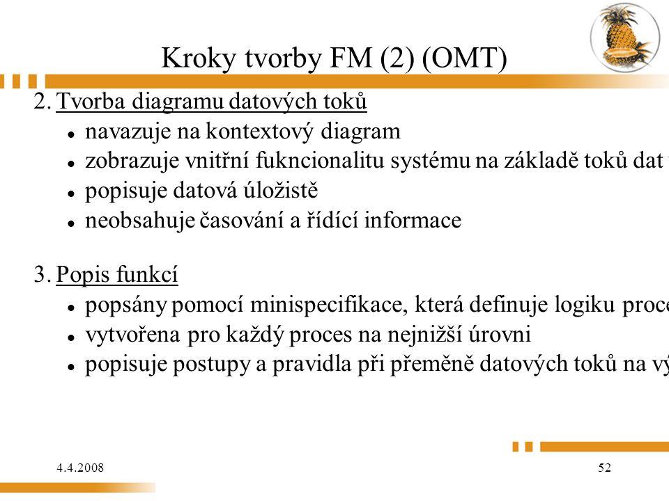 4.4.2008 52 Kroky tvorby FM (2) (OMT) 2.Tvorba diagramu datových toků navazuje na kontextový diagram zobrazuje vnitřní fukncionalitu systému na základě toků dat uvnitř i s okolím popisuje datová úložistě neobsahuje časování a řídící informace 3.Popis funkcí popsány pomocí minispecifikace, která definuje logiku procesů vytvořena pro každý proces na nejnižší úrovni popisuje postupy a pravidla při přeměně datových toků na výstupní