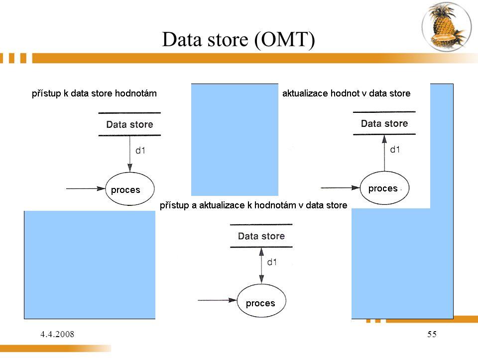 4.4.2008 55 Data store (OMT)