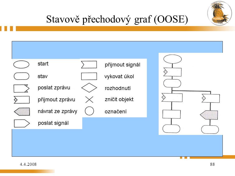 4.4.2008 88 Stavově přechodový graf (OOSE)